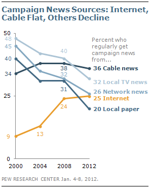 pew research on newspapers Pew research center newspaper news consumers show a clear preference for getting news on a screen, and the tv screen still leads the way, though there are signs of a.