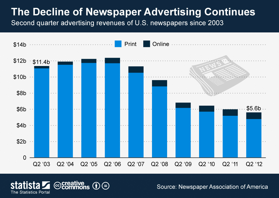 ChartOfTheDay_596_advertising_revenue_of_U_S_newspapers__n