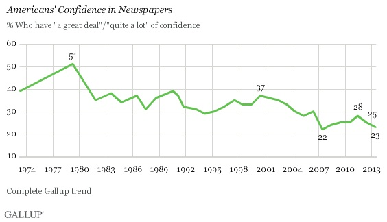 gallup-newspapers